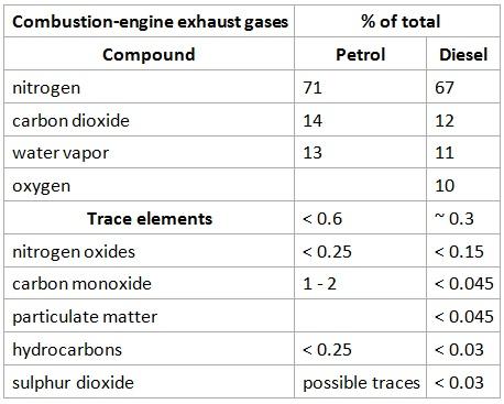 petrol vs diesel car emissions
